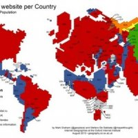 Os Sites Mais Populares do Mundo